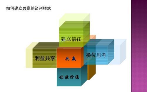 供应商管理与采购谈判技巧