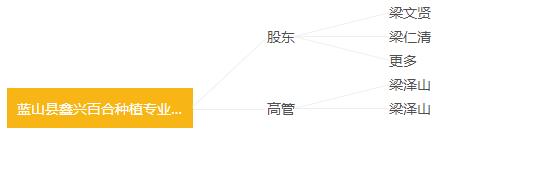 蓝山县鑫兴百合种植专业合作社