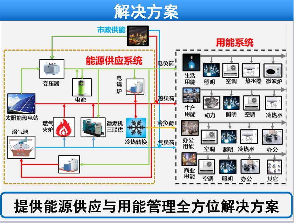 精细化智能能源管理系统