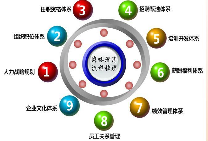 人力資源戰略規劃、組織職位體系、薪酬福利體系管理咨詢