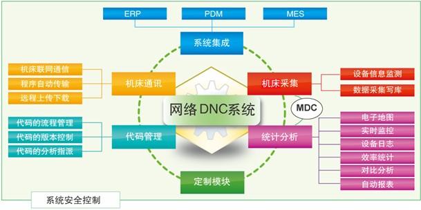 数字化车间生产设备联网通讯及管理信息系统-CAXA设备物联DNC软件V2015