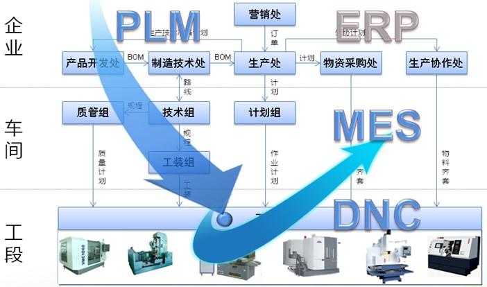 智能制造执行管理系统-CAXA MES 制造过程管理