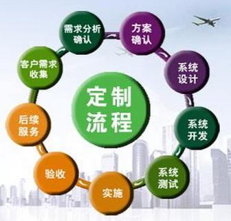 工业品电商平台定制开发