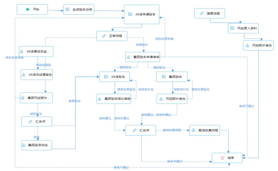 企业上云/PAAS平台开发/钉钉二次开发/ERP等业务系统定制