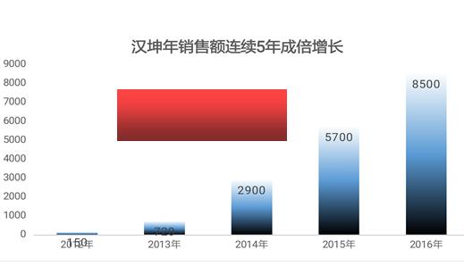 """湖南汉坤建筑安保器材有限公司""""上云""""情况简介"""